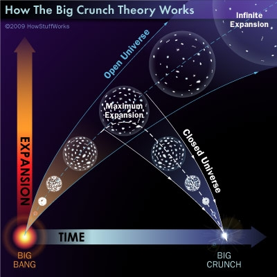 Big Crunch - LA EVOLUCION DEL UNIVERSO